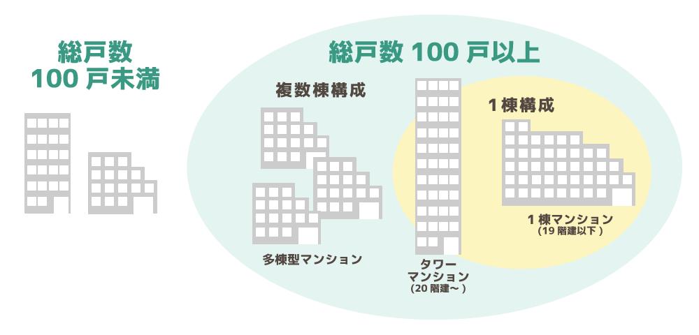 大規模マンションは総戸数どれくらいから?定義やメリット、デメリットを解説